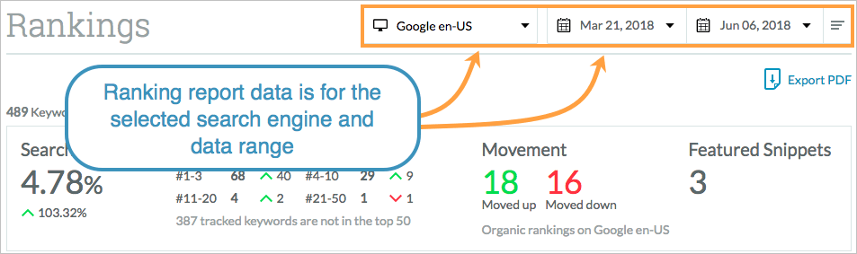 Moz Pro Tracked Keyword Rankings Overview - Help Hub - Moz