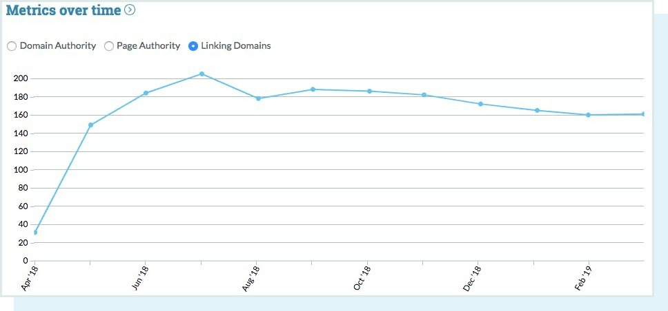 Link Building | The Beginner's Guide to SEO - Moz