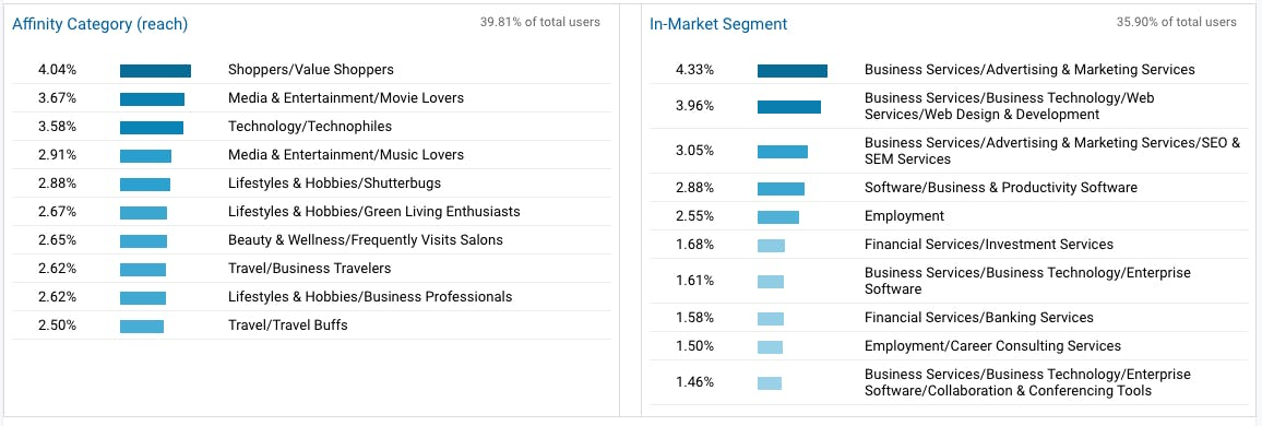 Affinity categories and in-market segments.