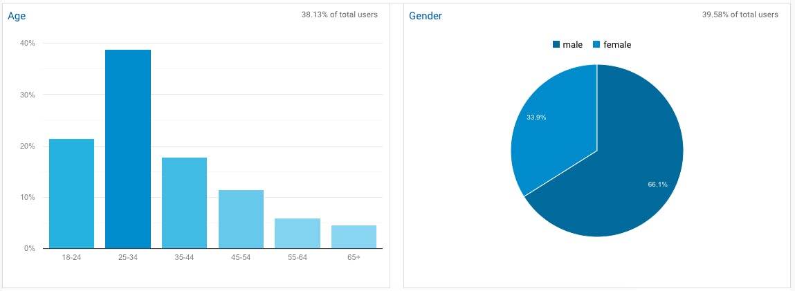 Age and gender reports