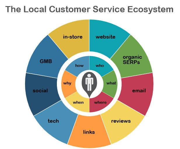 Local Customer Service Ecosystem