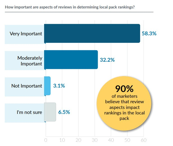 Bar graph showing the importance of reviews in local pack rankings.