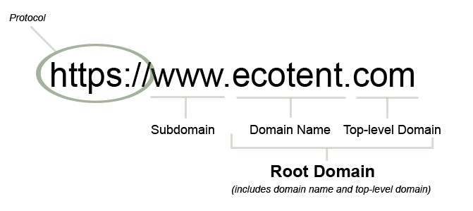 Local domain example.