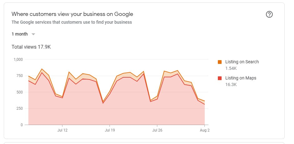 Where customers view your business on Google.