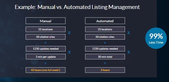 Manual vs. automated listing management.