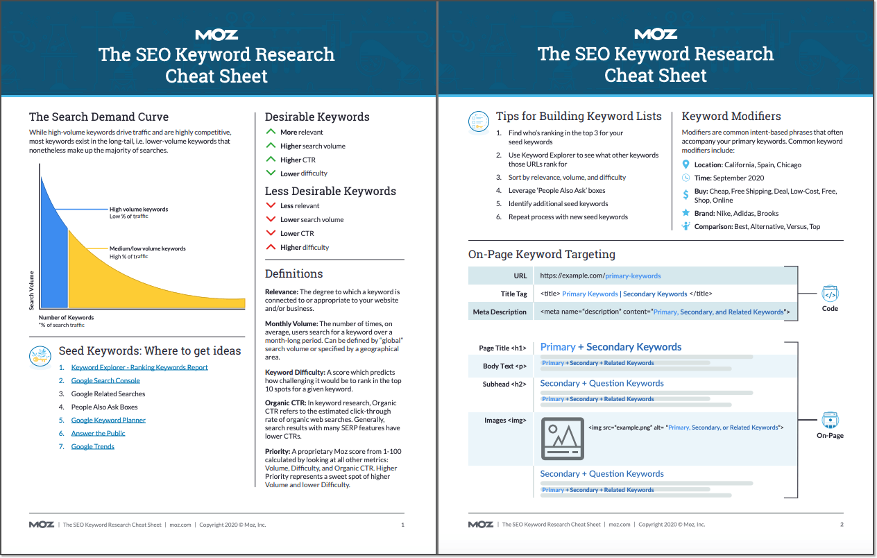 Keyword Research Cheat Sheet