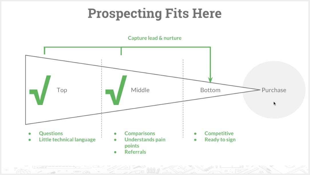 <p>SEO Client Prospecting and Pitch</p>