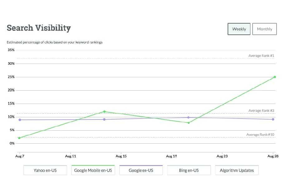 Compare mobile vs desktop visibility.